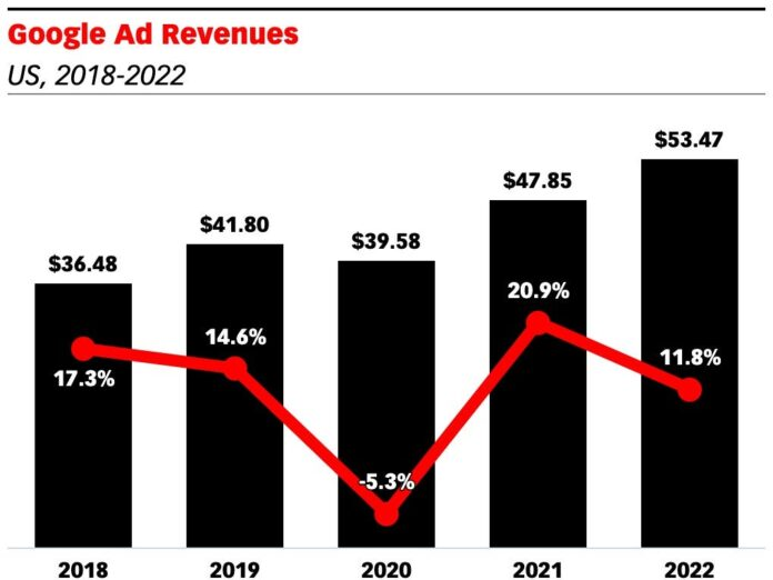 Google US ad revenues are projected to decline 5.3% in 2020