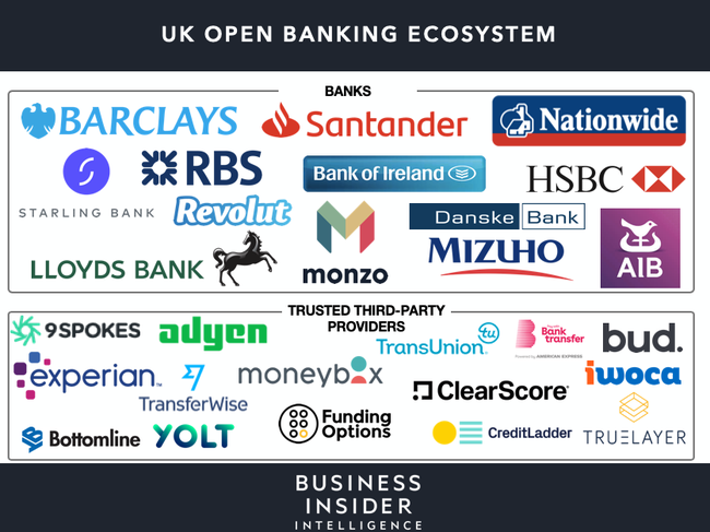 UK banks' attitude toward open banking is more positive than last year