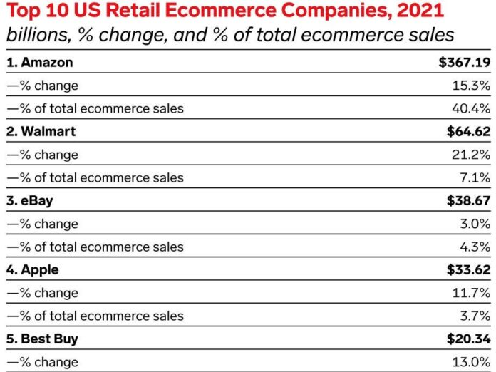 Forecast eCommerce trends predicted for Amazon will beat expectations in 2021