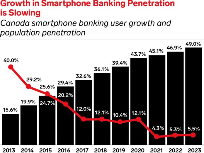 These 3 Canadian banks offer the most in-demand emerging mobile features