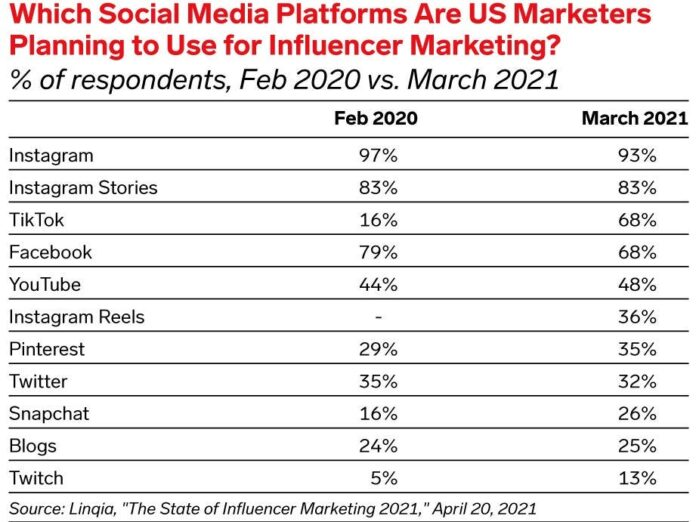 Influencer marketing stats: How creators have impacted businesses in 2021