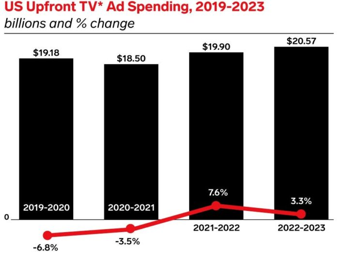 US TV advertisers will spend close to $20 billion in this year's upfronts