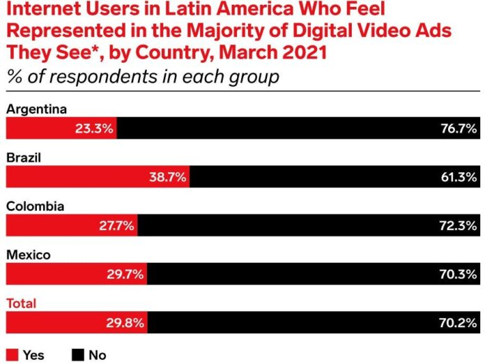 Advertising for Latin American brands are pursuing more diversity in campaigns